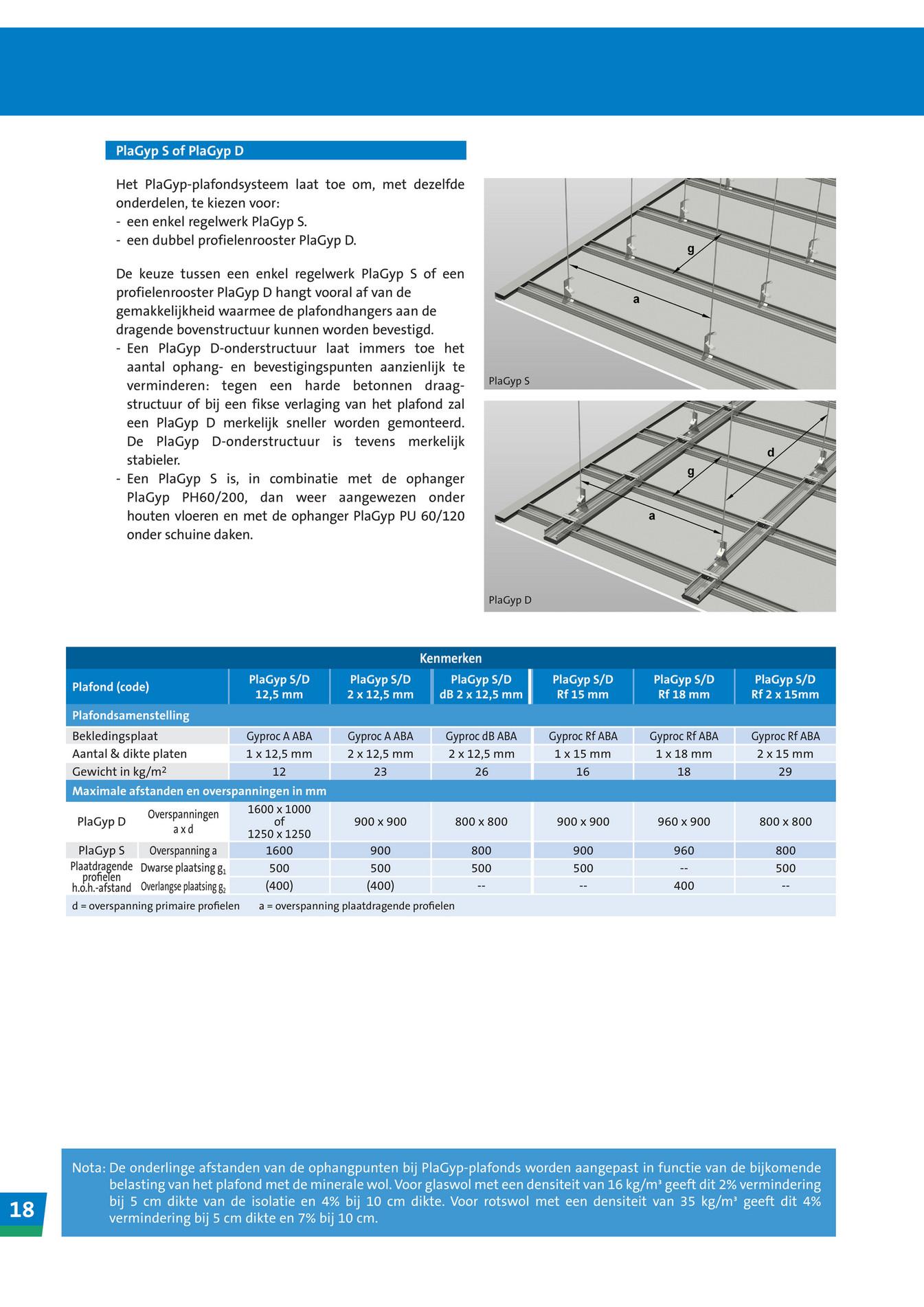Gyproc plafondsystemen nl pagina 18 19 - 1m2 en cm ...