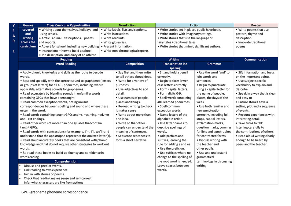 My publications - Literacy-Long-Term-Plan-Y1-to-6 - Page 1 - Created
