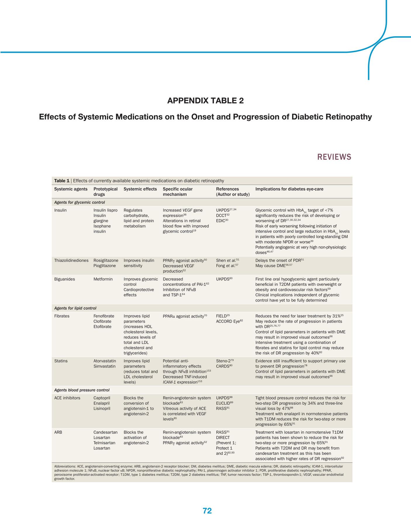 enalapril vs diabetes lisinopril