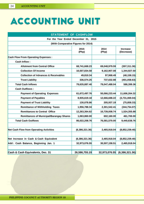 Philippine Coconut Authority   Accomplishment Report Region