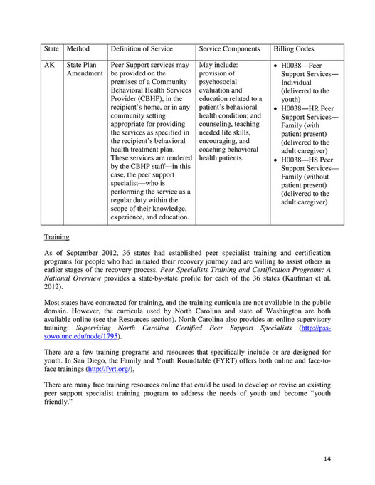 My Publications Youthpeertopeerliteraturereviewfinal Page 14 15