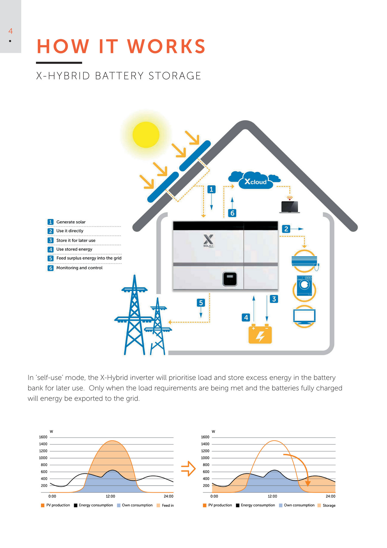 SolaX Power Europe - X-Hybrid Brochure - Page 4-5 - Created
