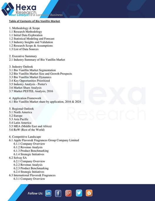 Grand View Research - Global Bio Vanillin Market Research Report