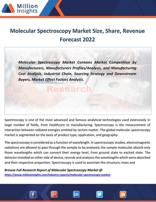 Million Insights - Molecular Spectroscopy Market Size, Share