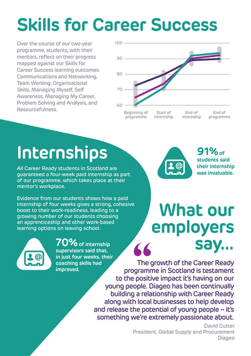 Career Ready - Impact Report 2017 - Scotland - Page 8