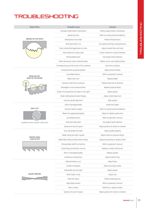 Starrett Catalog Pdf